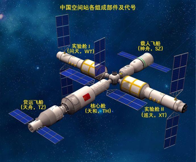中国空间站设想图