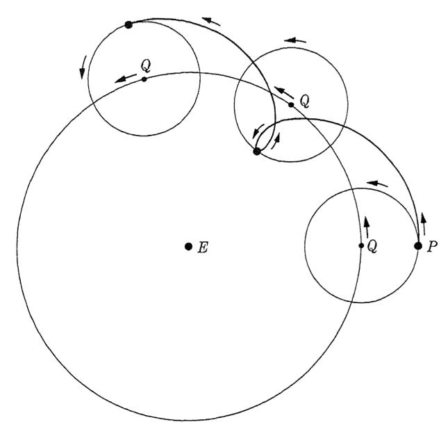 本轮-均轮模型中关于行星逆行的解释