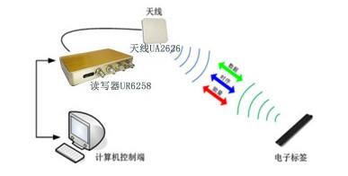 RFID识别原理图