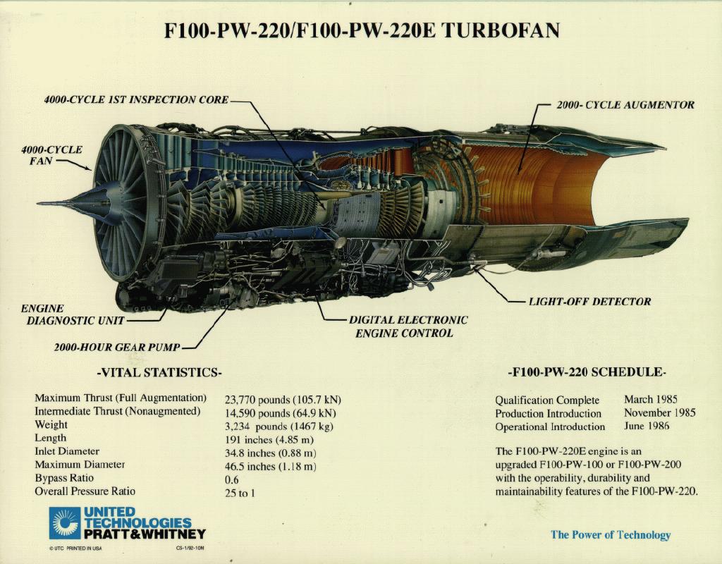 F-100发动机的结构图,看着真的很复杂