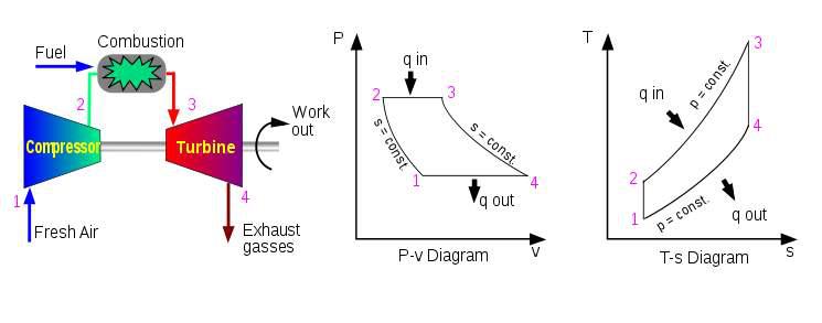 布莱顿循环示意图