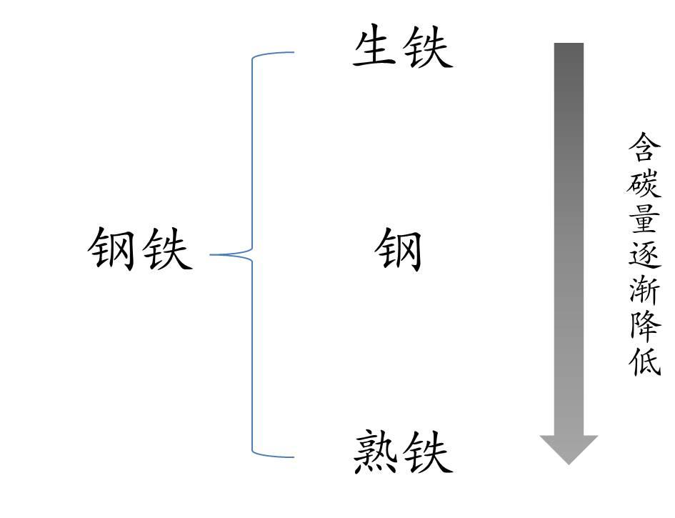 图1.钢铁分为生铁、钢和熟铁