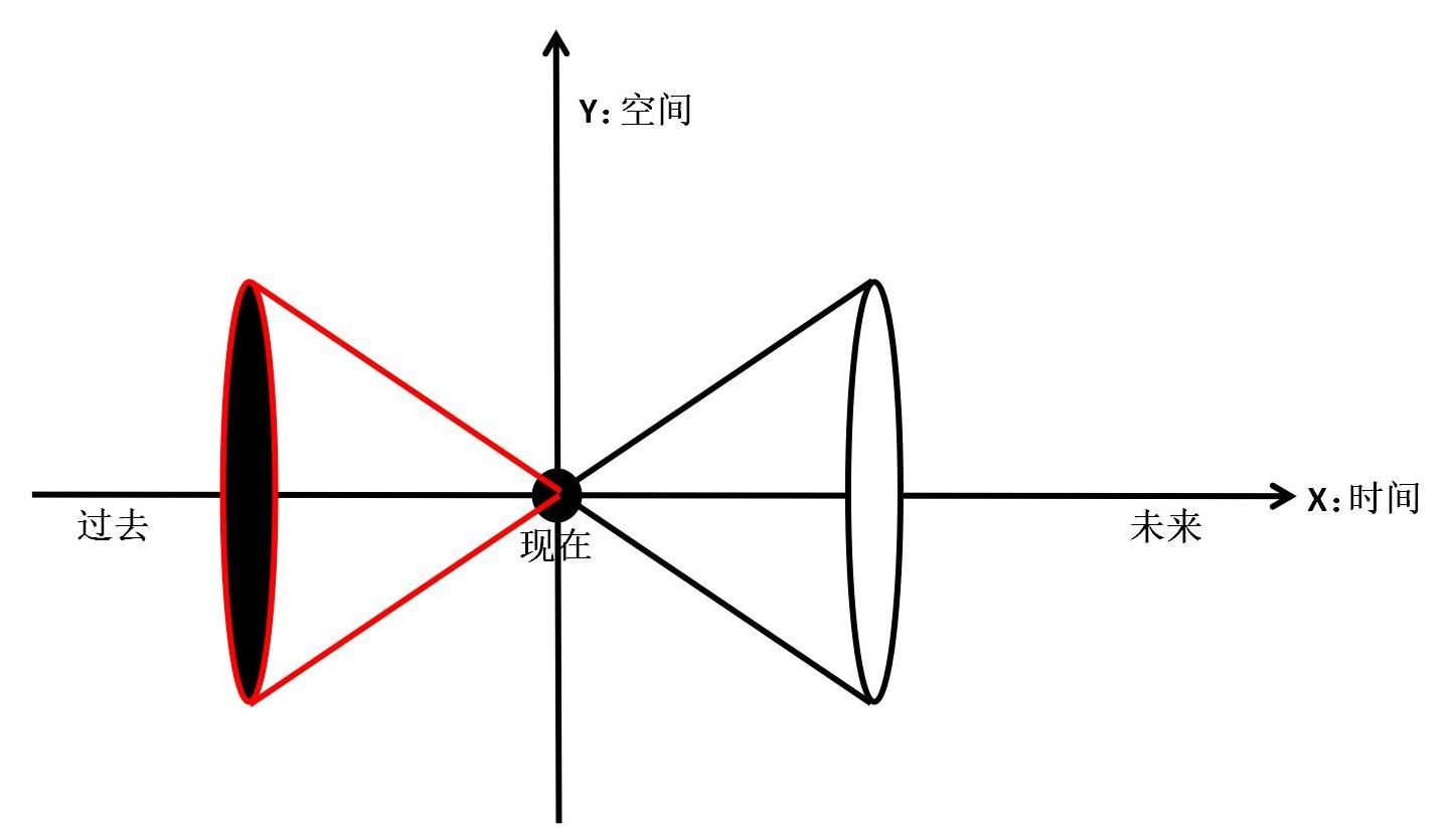 图中左手边的光锥属于过去,即过去光锥;右手边的光锥是属于未来,即未来光锥。