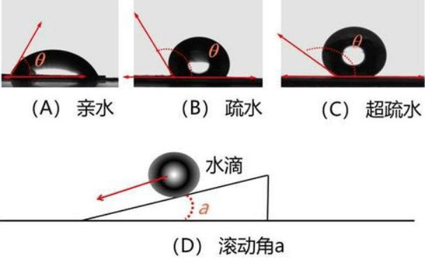 图8接触角的三种类型及滚动角
